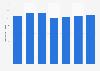 Número de tarjetas de débito emitidas por proveedores locales eurozona 2011-2017