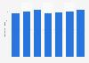 Número de tarjetas de débito emitidas por proveedores locales UE 2011-2017