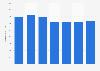 Número de tarjetas de débito emitidas por proveedores locales Bulgaria 2011-2017