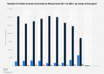Visitor arrivals from India to Macau 2008-2017, by mode of transport