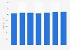 Número de tarjetas de débito emitidas por proveedores locales Alemania 2011-2017