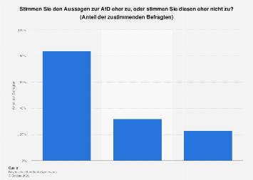 Umfrage in Bayern zu Einstellungen zur AfD 2017