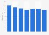 Número de tarjetas de débito emitidas por proveedores locales Lituania 2011-2017