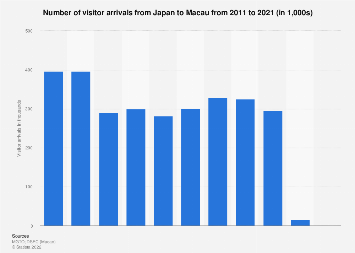 Number of visitor arrivals from Japan to Macau 2008-2017