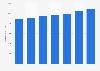 Número de tarjetas de débito emitidas por proveedores locales Rumanía 2011-2017