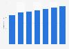 Número de tarjetas de débito emitidas por proveedores locales Malta 2011-2017