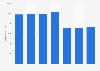 Número de tarjetas de débito emitidas por proveedores locales Países Bajos 2011-2017