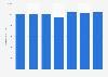 Número de tarjetas de débito emitidas por proveedores locales Eslovenia 2011-2017