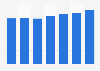 Número de tarjetas de débito emitidas por proveedores locales Finlandia 2011-2017