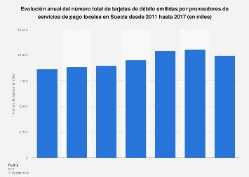 Número de tarjetas de débito emitidas por proveedores locales Suecia 2011-2015