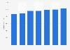 Número de tarjetas de débito emitidas por proveedores locales Reino Unido 2011-2017