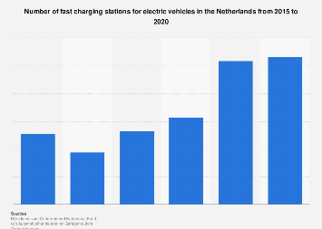 Number of charging stations for electric vehicles in the Netherlands 2011-2017