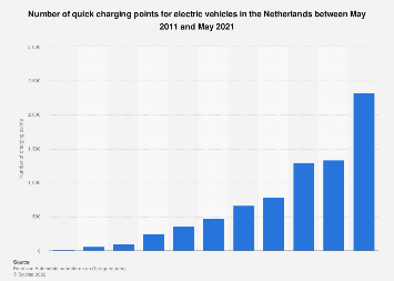 Number of quick charging points for electric vehicles in the Netherlands 2011-2017
