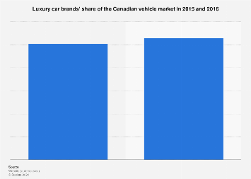 Vehicle market in Canada -  luxury car brands' share 2015/2016