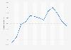 Cuota de niños usuarios de Internet en los últimos tres meses Cantabria 2007-2016
