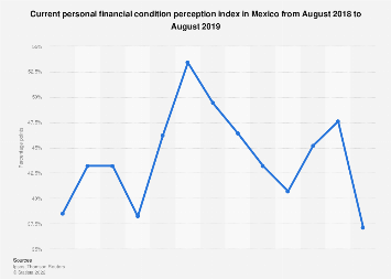 Consumer attitudes towards their current personal financial condition as of July 2018