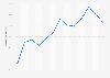 Cuota de niños usuarios de Internet en los últimos tres meses C. Valenciana 2007-2016