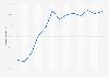 Cuota de niños usuarios de Internet en los últimos tres meses Galicia 2007-2016