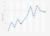 Cuota de niños usuarios de Internet en los últimos tres meses C. Madrid 2007-2016