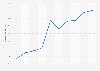 Cuota de niños usuarios de Internet en los últimos tres meses País Vasco 2007-2016