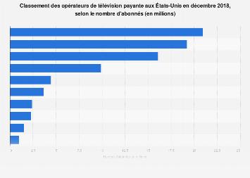 Principaux opérateurs de TV payante par nombre d'abonnés aux États-Unis décembre 2018