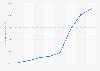 Volumen de activo total del grupo de seguros Santalucía 2012-2016