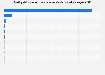 Países con más cajeros Bitcoin instalados a nivel mundial enero 2017