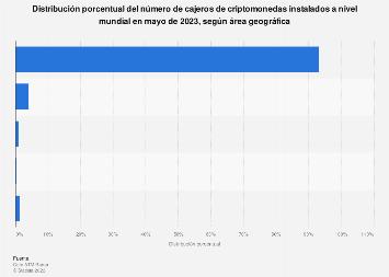 Porcentaje de cajeros Bitcoin instalados a nivel global por continente enero 2017
