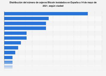 Cajeros Bitcoin instalados por ciudad España octubre 2018