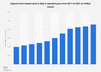 Italy: organic food market value 2014-2018