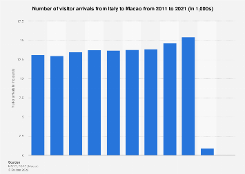 Number of visitor arrivals from Italy to Macao 2008-2017
