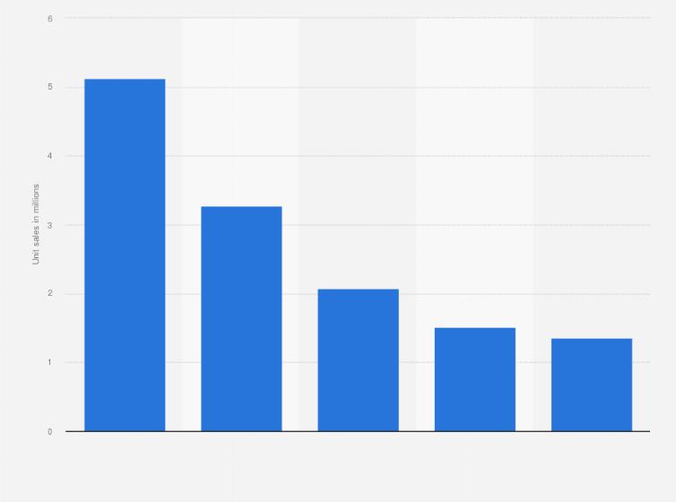 US digital photo frame unit sales 2013-2017 | Statistic
