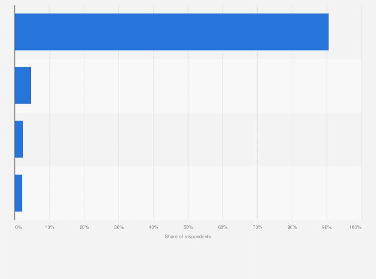 Devices For Mediaset Infinity App Installation Italy 2015 I Survey