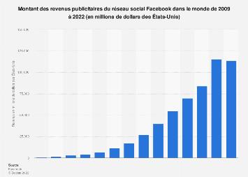 Revenus publicitaires mondiaux de Facebook 2009-2018