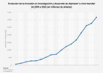 Google: inversión mundial en investigación y desarrollo de Alphabet 2005-2018