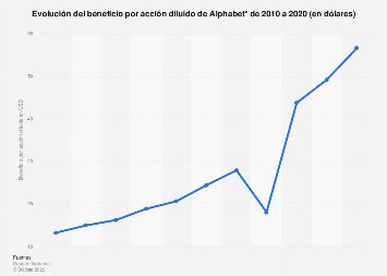 Google: beneficio por acción diluido de Alphabet 2010-2017