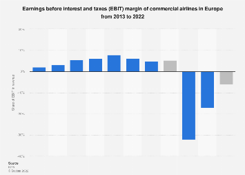 Global commercial airlines EBIT in Europe from 2011-2017
