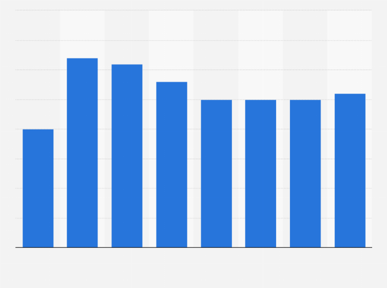 Toronto dating demographics