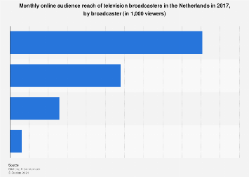 Online audience reach of TV broadcasters in the Netherlands 2016, by broadcaster