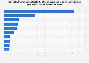 Ranking de inversores en el sector hotelero España 2016