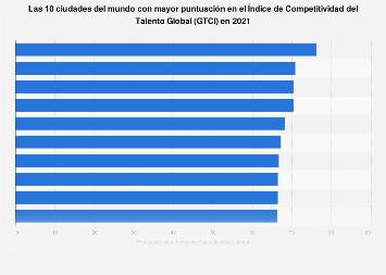 Las 20 ciudades del mundo con mayor Índice de Competitividad Laboral 2016