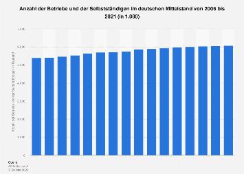 Betriebe und Selbstständige im deutschen Mittelstand bis 2017