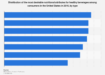 U.S. healthy beverages: distribution of most desirable features 2016, by type