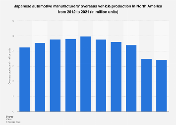 Japanese automakers' car production in North America 2010-2017