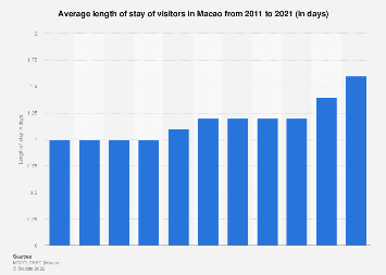 Average length of stay of visitors in Macao 2011-2017