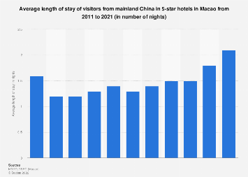 Average length of stay of visitors from mainland China 5-star hotels Macao 2008-2017