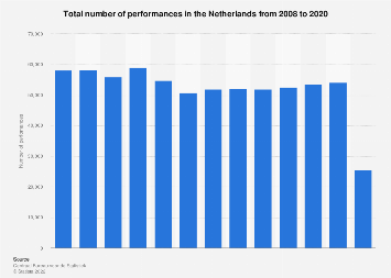 Total number of performances in the Netherlands 2005-2015