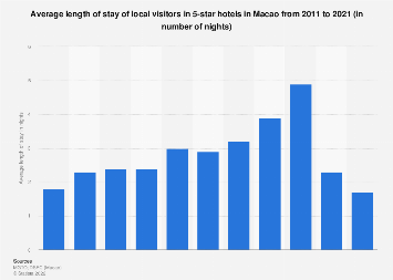 Average length of stay of local visitors in 5-star hotels Macao 2008-2017
