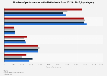 Number of performances in the Netherlands 2012-2015, by category
