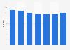 Verwendung von Haushalts- und Reinigungsmitteln der Marke Cif in Österreich bis 2019